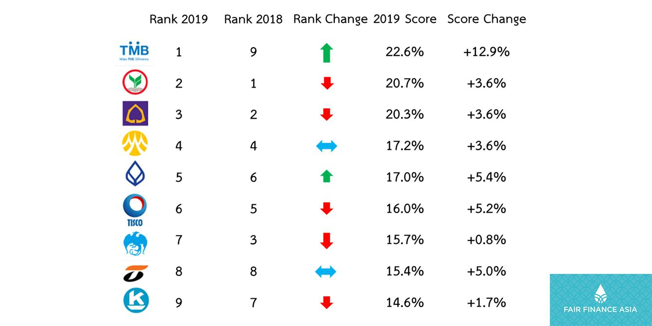 Oxfam - 2019 Fair Finance Thailand Assessment Results