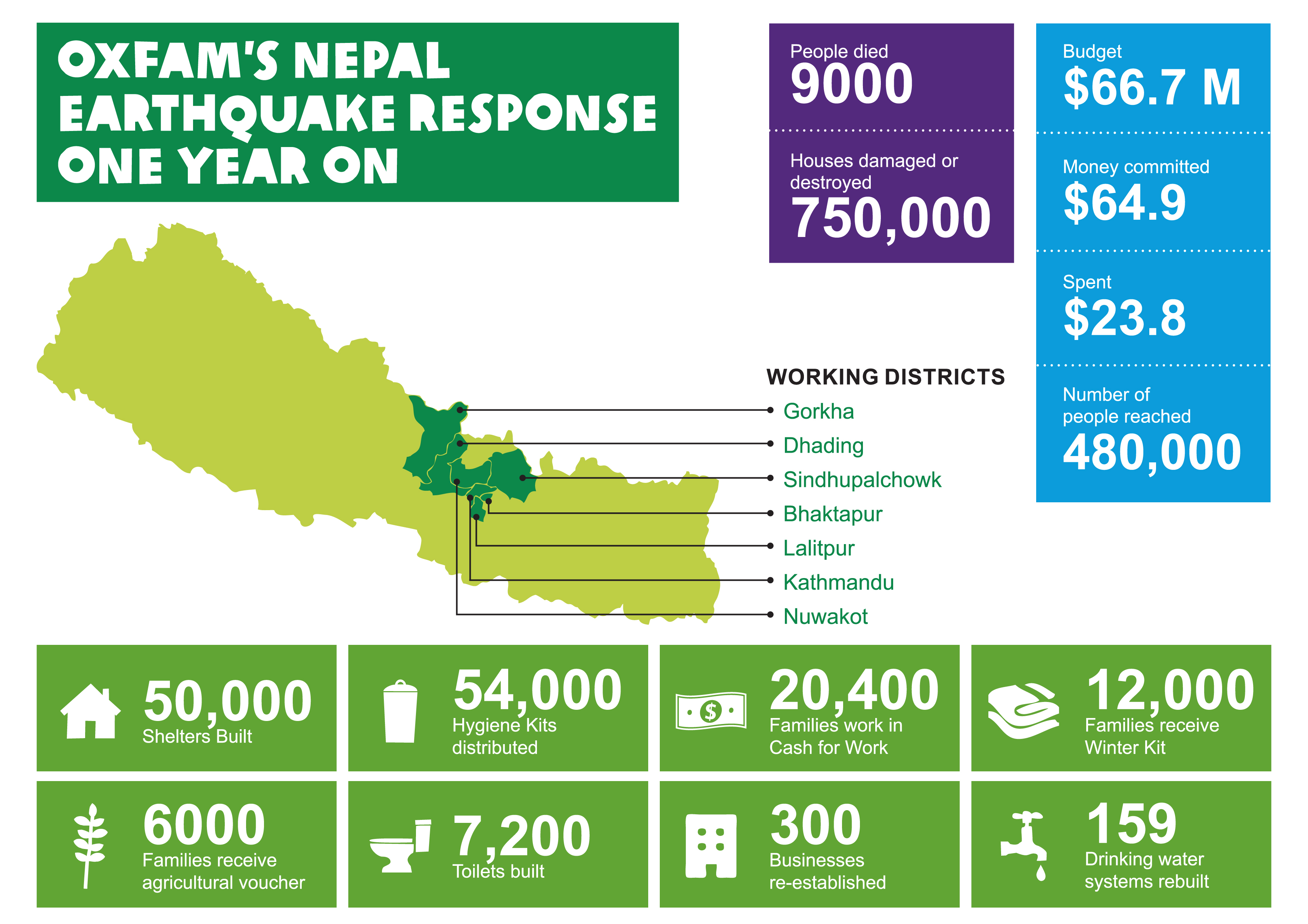 Overview of income and expenditure, districts and number of people supported by Oxfam after the earthquake by April 2016 -  Credit: Oxfam in Nepal